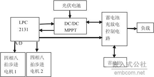 图4系统结构框图