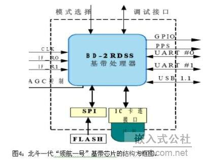 """北斗一代""""领航一号""""基带芯片的结构方框图."""