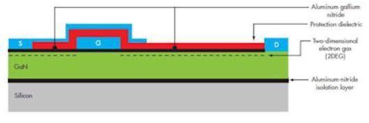 宜普GaN可以利用现有生产基础设施实现极高的成本效益