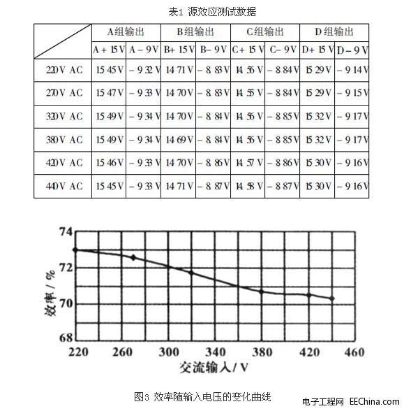 在反激期间, 由1v102a,1v 102b和1v103组成的箝位电路限制了由于