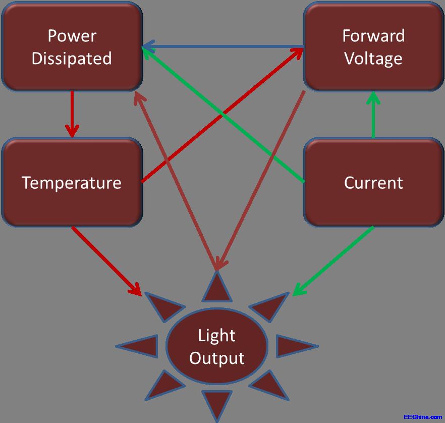 热仿真和热特性分析帮助优化汽车LED应用高清图片