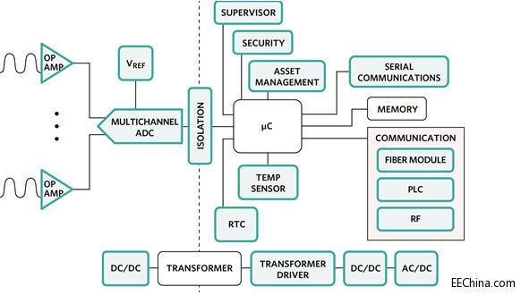 电网 智能/、电压基准,以及用于实际电测量的模数转换器。隔离及直流/直流...