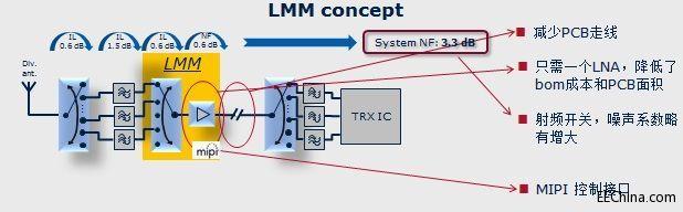 英飞凌低噪声放大器在无线数据接收中的应用