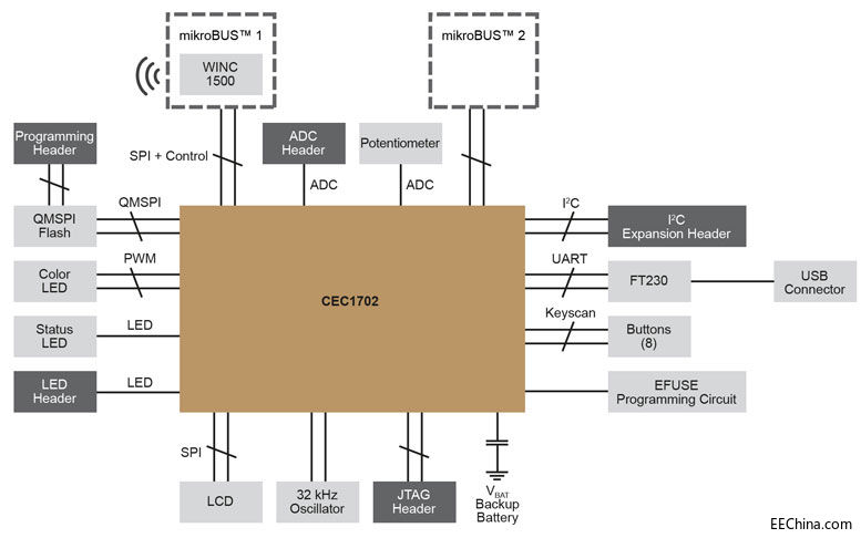 Microchip推出支持Apple HomeKit的Wi-Fi SDK