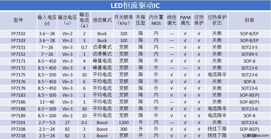 24V 3A无频闪线性调光 内置MOS降压恒流 LED台灯驱动IC(FP7103)