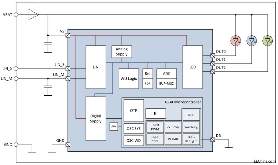 elmos推出基于E522.90系列芯片的汽车尾灯解决方案