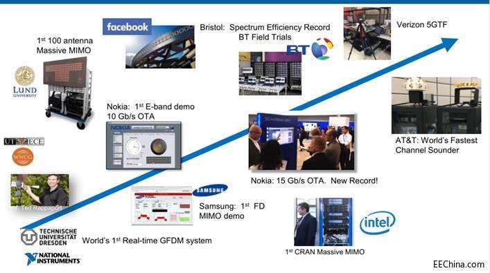 NI秀出最新全线5G平台化测试方案和全球案例,助阵中国研发势力崛起5G商用路