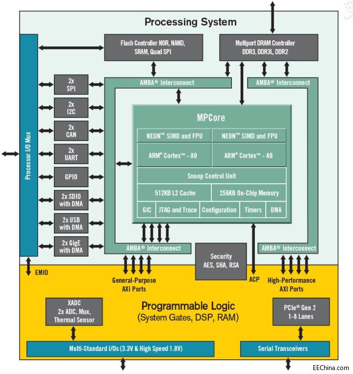 基于Zynq-7000高速数据采集解决方案