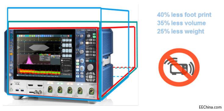 R&S推出全新RTP系列高性能示波器,集创新的信号保真度、超快测试速度和丰富功能于一身