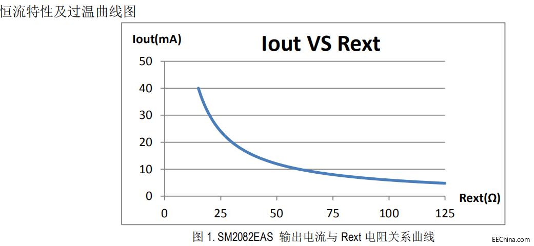 高功率单段高压线性恒流电源icSM2082EAS球泡灯无频闪高功率应用替换CYT1000A