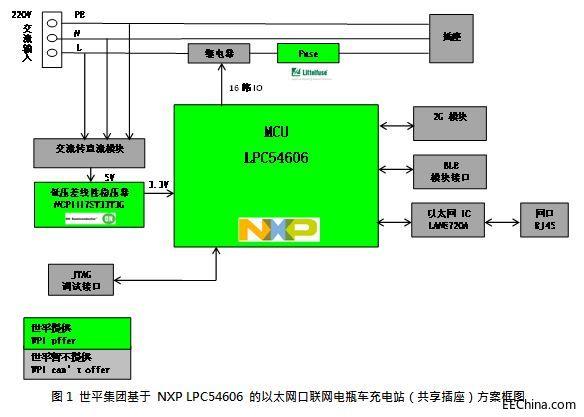 世平推出基于NXP LPC54606的以太网接口电瓶车充电站解决方案