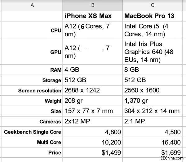 苹果A12性能有多强:跑分超越英特尔酷睿i5