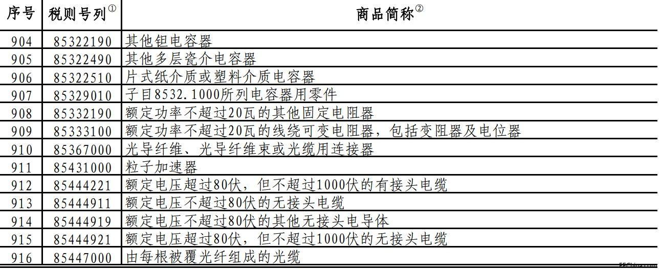 注意:关税叠加影响,这些美产进口元器件9月1日起再涨5%、10%