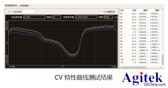 半导体器件C-V特性测试方案
