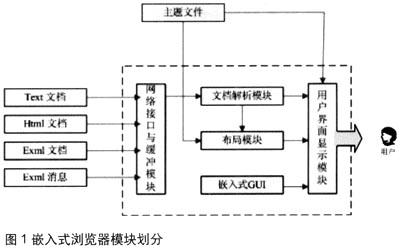 基于CAN总线和LIN总线实现车载嵌入式浏览器的设计