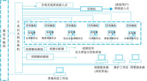 图1 车站/停车场闭路电视监控系统示意图 2 轨道交通闭路电视监控系统集成方案 轨道交通闭路电视监控系统的建设,需要以地铁专用传输网络系统及无线系统的资源,利用各种先进技术手段,建设符合轨道交通监控中心及其他上级监控中心互动及统一的图像监控系统。通过全网统一授权,可远程调阅、查询有关图像资料,实现互联、互通、互控、接口开放、平台资源共享的功能。