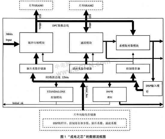 系统芯片的功能测试方法