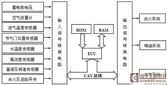 图4-1电喷系统控制结构-基于CAN总线的汽车发动机智能电子控制器研究高清图片