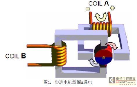 該步進電機的工作原理可以用下面的簡化的結構圖(圖1~4)進行說明.圖片