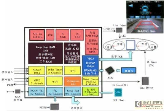 瑞萨为汽车电子应用市场提供最佳mcu和解决方案