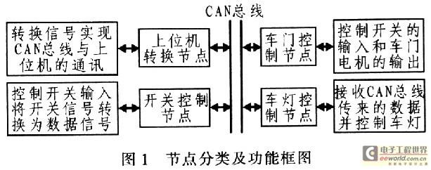 系统硬件电路设计
