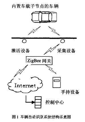 基于zigbee技术的车辆自动识别系统的设计
