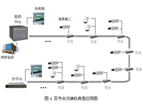 节点光端机在高速公路监控系统中的应用介绍