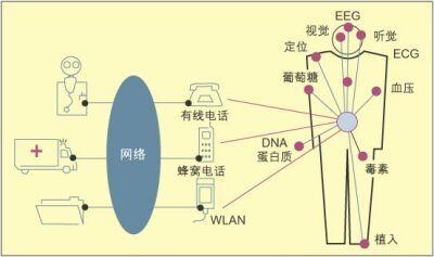 采用IMEC的SiC技术实现无线生物电子通信系统采集的解决方案