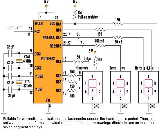 图中所示的电路是一个三位转速计,用来测量重复时间间隔为0.235至15秒内的低频信号。转速计的转速为每分钟4至255转,它应用在那些医疗设备,这些医疗设备中,用来测量心跳率、呼吸率、电解磨削、脑电图、低转速电机转速或机械装置转速之类的低频信号。 PIC16F872微处理控制处理转速计的数据。PIC感应输入频率(fin)的周期,计算出每秒产生的相应的脉冲数,并相应的更新LED显示器。输入信号需被预处理成0到5V的直流电压,脉冲高电平的宽度至少为4μs。 MCU所用等式为RPM = 60/T。T指感应输