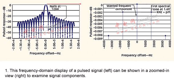 用矢量网络分析仪准确测量脉冲信号的s参数