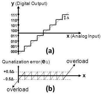 假设输入的信号为一个三角波(ramp signal),则量化误差会呈现锯齿波