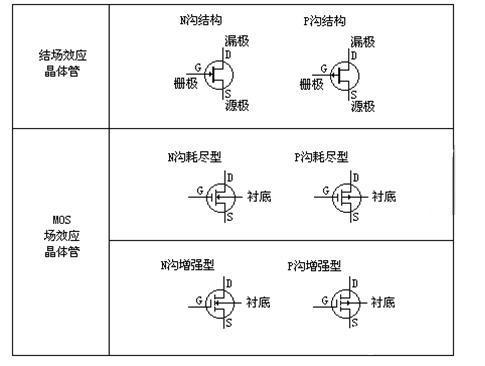 常用于多级放大器的输入级作阻抗变换.场效应管可以用作可变电阻.