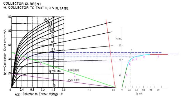 我前面说过:谈论饱和不能不提负载电阻。现在再作详细一点的解释。   借用杨真人提供的那幅某晶体管的输出特性曲线。由于原来的Vce仅画到2.0V为止,为了说明方便,我向右延伸到了4.0V。   如果电源电压为V,负载电阻为R,那么Vce与Ic受以下关系式的约束:   Ic = (V-Vce)/R   在晶体管的输出特性曲线图上,上述关系式是一条斜线,斜率是 -1/R,X轴上的截距是电源电压V,Y轴上的截距是V/R(也就是前面NE5532第2帖说的Ic(max)是指在假定e、c极短路的情况下的Ic极限)