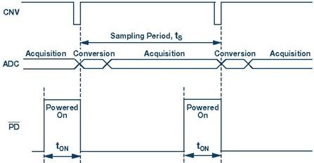 图3.放大器和adc控制信号的简化时序图