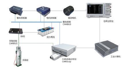 获取电动汽车的实时工作效率特性分布情况,为系统设计时的驱动电机和