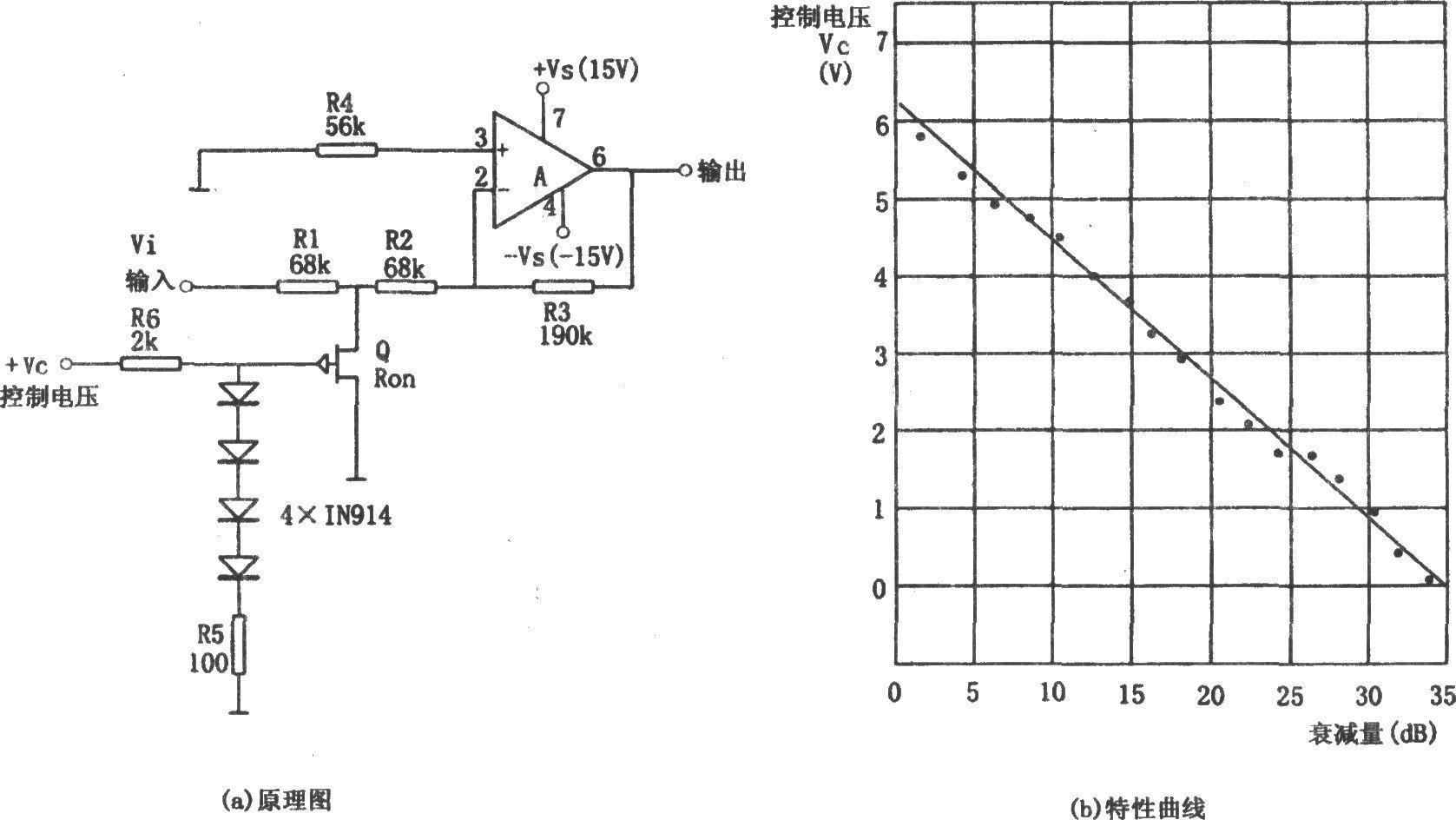 如图所示为压控增益放大电路。利用场效应管栅极电压与漏-源极电阻RSD之间成近似对数关系可构成压控增益放大器。该电路采用集成芯片LM307作为放大电路,采取反相输入形式。由图(a)可知,RSD与R1组成分压电路(对Vi分压)。4个1N914二极管的管压降与电阻R5的压降之和等于场效应管的栅极电压VG。该VG与控制电压VC呈非线性关系,但控制电压VC与放大器增益的衰减量的对应关系如图(b)所示。由图(b)可知,控制电压VC越大,放大器增益的衰减量越小,即当VC7V时,放大器的增益最大(衰减最小);当VC=0