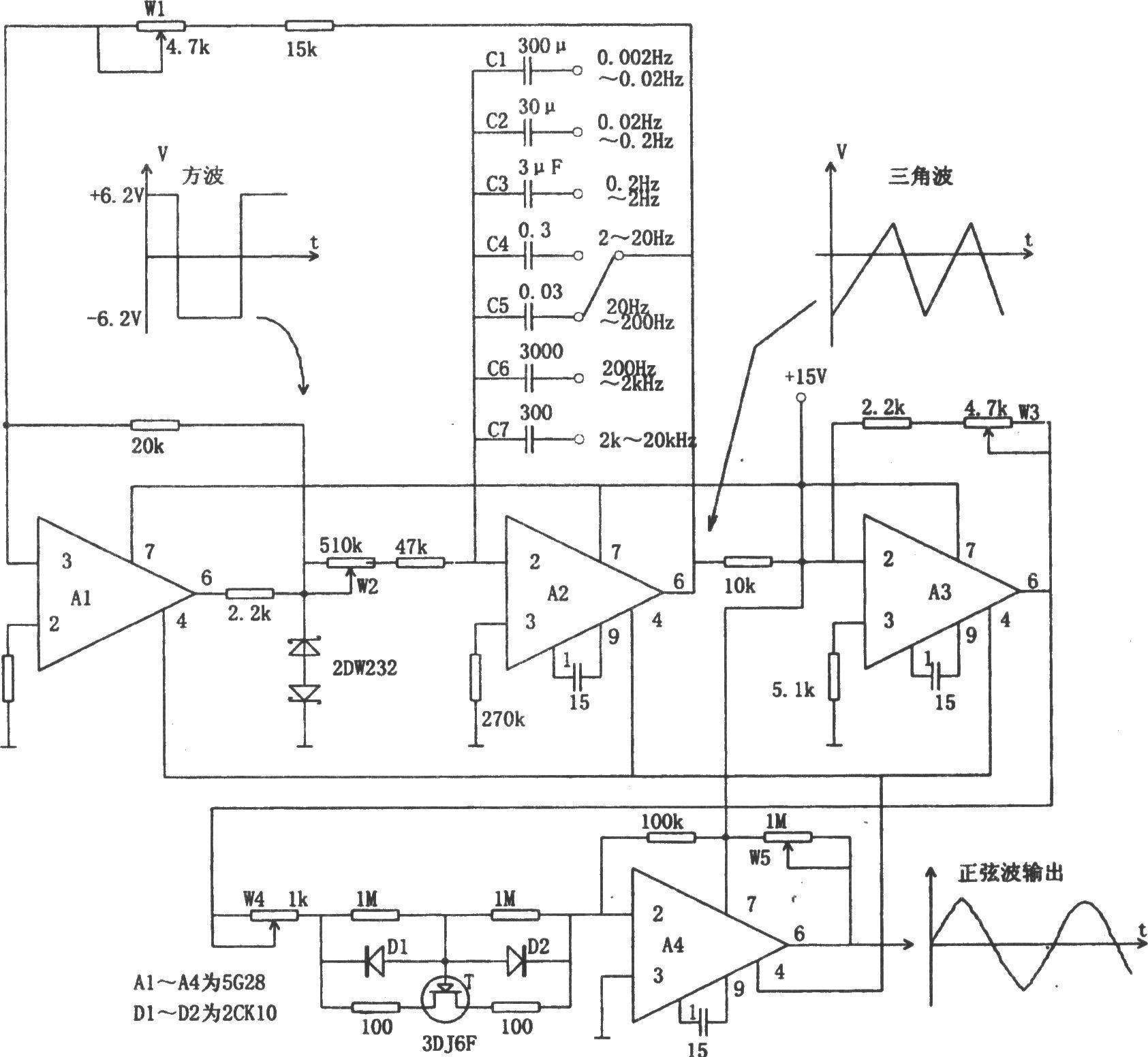 如图所示为性能较好的多种波形发生电路。该电路用四个高输入阻抗运算放大器,可以产生低频和超低频方波、三角波和正弦波。图中A1的作用是电压整形,A2组成积分器,积分电容由开关进行选择。A1和A2进行环状连接,构成典型的三角波、方波振荡器。A1的输出用稳压管稳定方波的幅度,同时也提高了整个振荡电路的稳定性。调节W1可以改变A2输出的三角波的峰峰值,而频率由切换积分电容进行粗调,由电位器W2进行细调。A3组成反相器,一方面将三角波缓冲输出,另一方面由W3调节幅度,以便与A4正弦波转化电路进行匹配。场效应管T处于