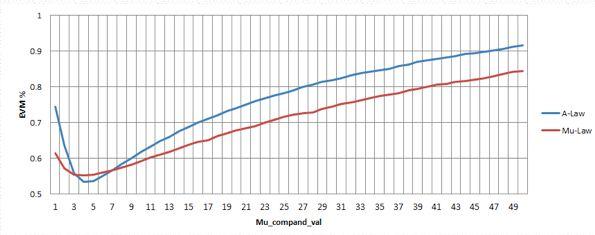 使用分段近似方法實現Mu-law壓縮的低保真損失方法研究