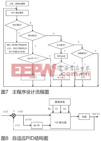 一种bldc电机驱动的洗衣机控制器设计方案