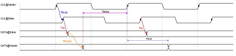 高速数字电路设计:互连时序模型与布线长度分析