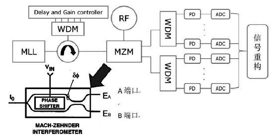 光模数转换系统数据校正算法的fpga设计实现