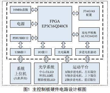 基于fpga和usb接口的验光仪控制系统设计方案