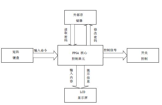 图1:系统结构框架图