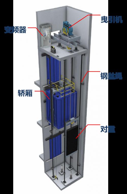 传统电梯的动力部分主要由曳引机(卷扬机),变频器,轿厢,钢丝绳,对