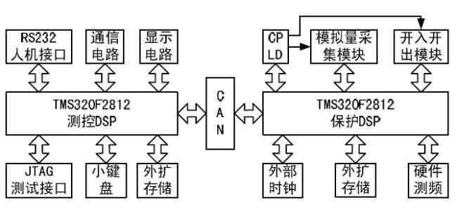 基于tms320f2812的中低压线路保护装置的研制