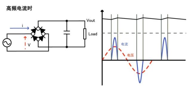 电容电压还高时输入交流电压才会流过,因此导通角变小,电流波形成为