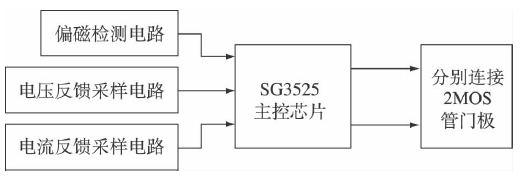 dsp系统的外围电路包括时钟电路,复位电路,电源电路等,配合各种信号