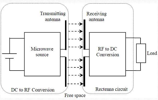 无线电力传输(wpt)系统的基本设计(摘自参考文献8)