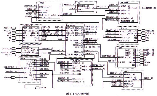 1 引言 随着微电子技术的迅速发展,DDS技术得到了广泛的应用,市场上有很多高性能多功能的DDS专用器件,但其工作方式和控制方式固定,一般用户很难按自己的要求获得相应的波形。同时任意波的输入方式目前都只限于时域,无法实现电子、通信等领域的科研与教学中所需频域参数定义的波形。本文介绍一种基于DDS的可视化信号发生器,它高精度地生成双通道8 V、0.01 Hz~10 MHz正弦波等常规波形。还可产生数码流、调制信号、随机噪声、扫频信号及时域或频域自定义波等信号,信号参数均步进在线可调,由USB1.1与Delp