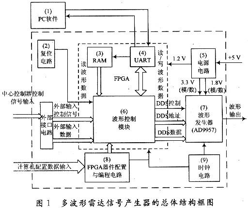 基于ad9957的多波形雷达信号产生器实现方案,融合了rs 232串口通信